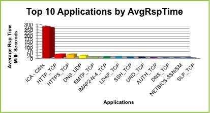 Top 10 Applications by Average Response Time