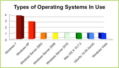 Types of Operating Systems in use