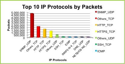 Top 10 Protocols by Packets